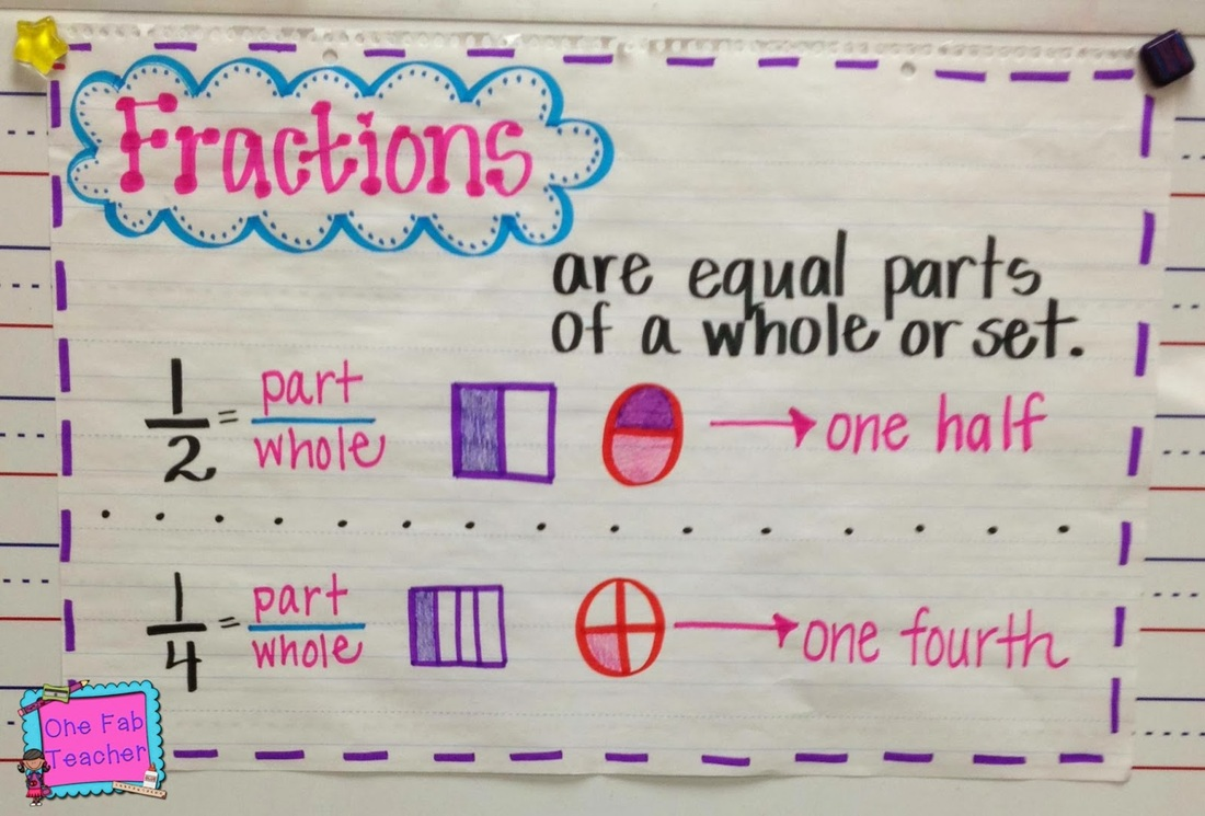 Worksheet Parts Of A Fraction fractions ms masons 2nd grade raymore elementary partitioning shapes parts of a whole equal quiz song